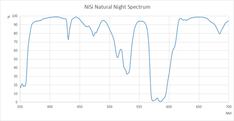 NiSi Natural Night Spectrum Graph